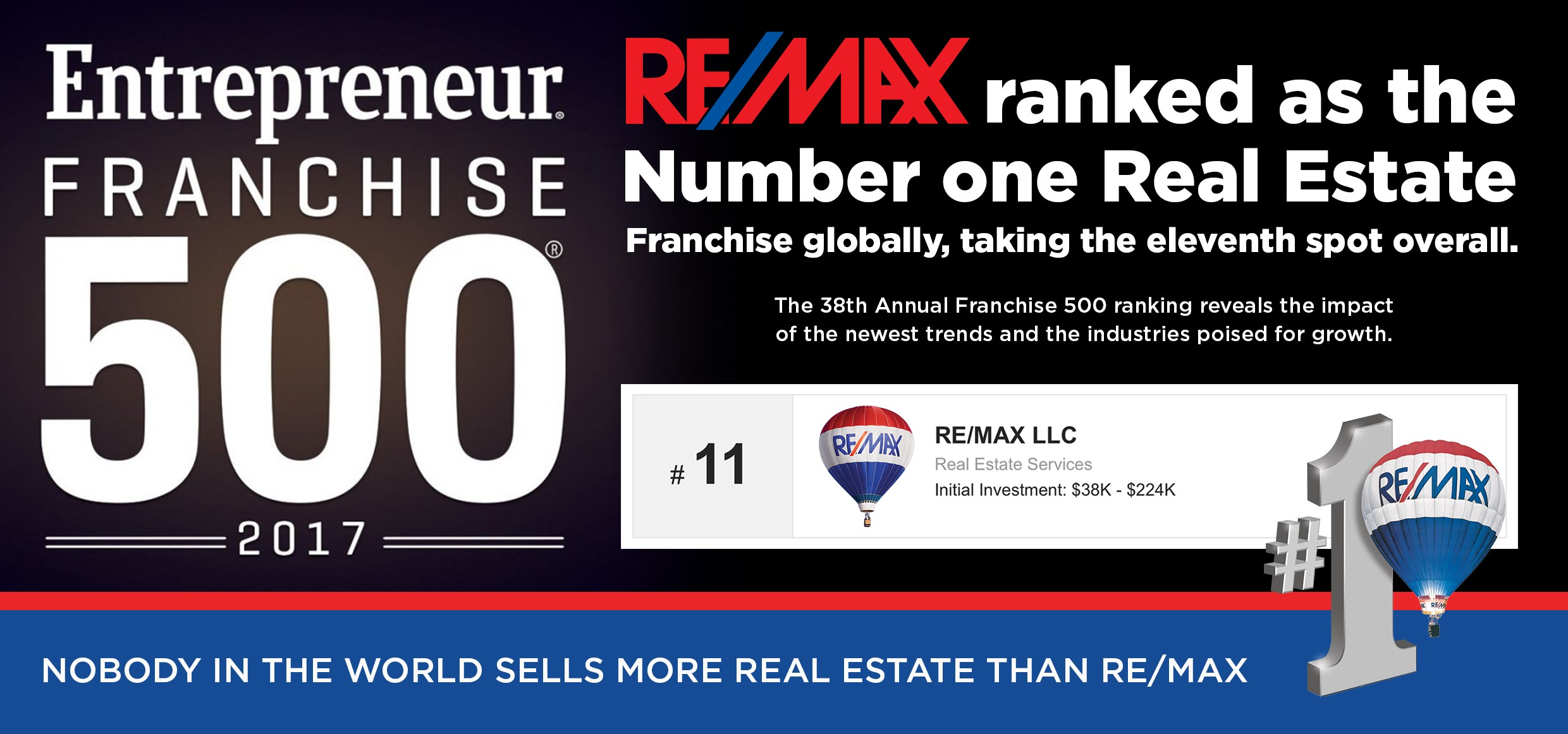 REMAX named top Global real estate franchise